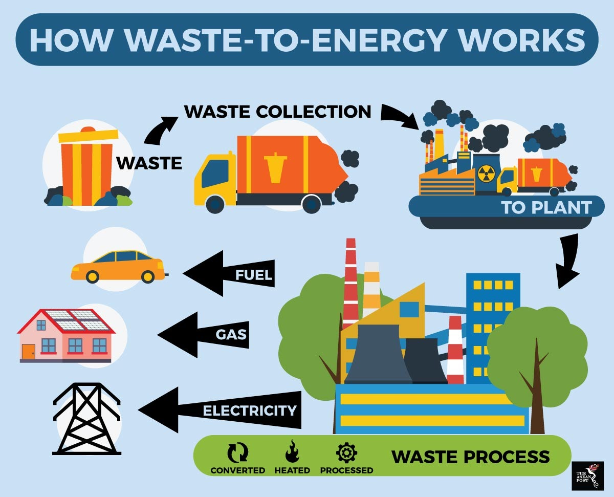 How Waste to Energy Works