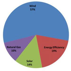 Wind Statistic