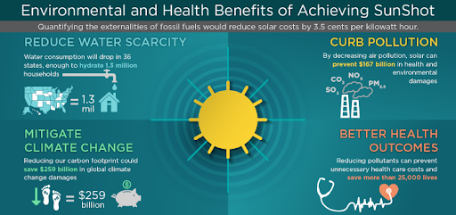 Environmental And Health Benefits