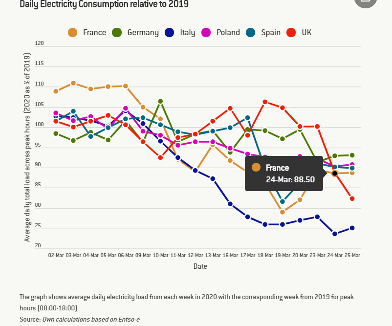 Daily Electricity Consumption - Reurasia