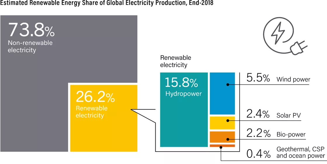 Renewable Energy Solutions - Reurasia