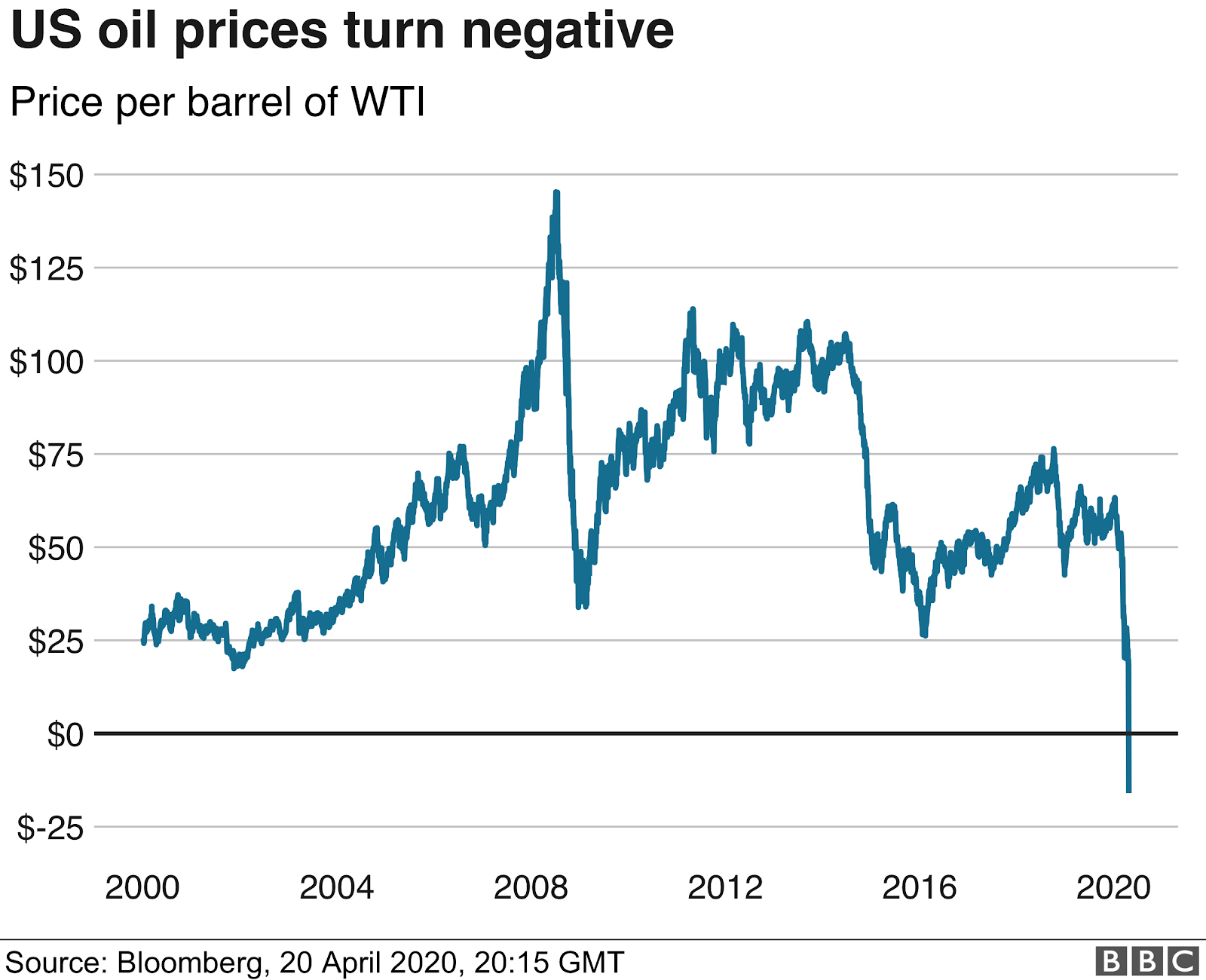 US Oil Price - Reurasia
