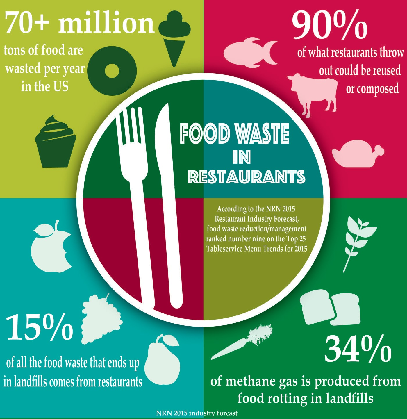 Waste Food To Energy - Reurasia