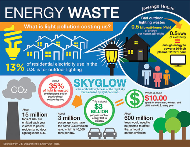 Worldwide Waste Concerns and Energy Crisis