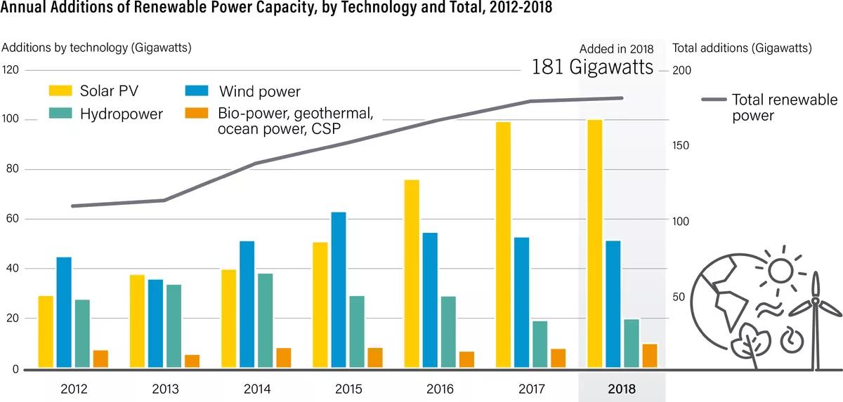 Renewable Power - Reurasia