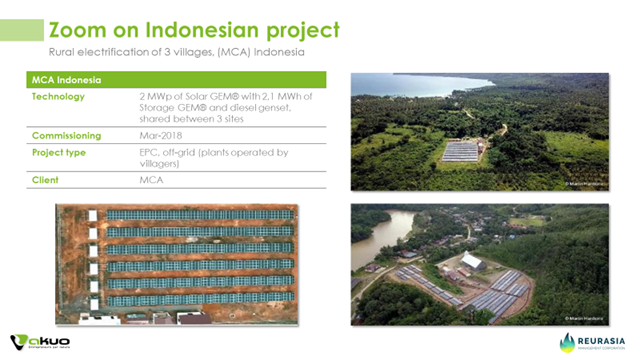 Indonesian Project