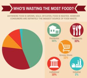 Food Waste - Reurasia