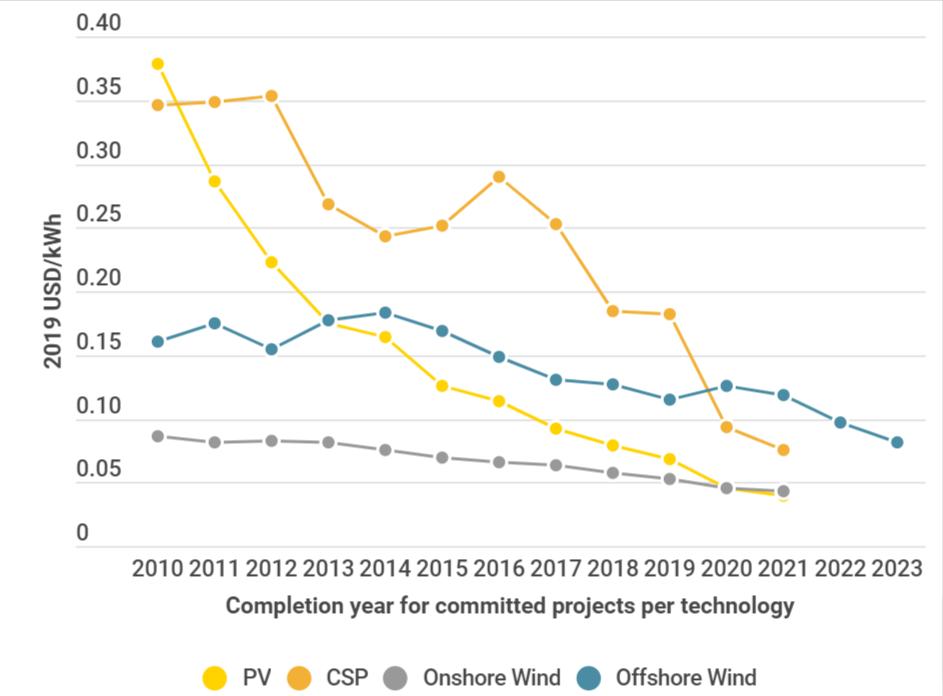 Power generation cost 2019