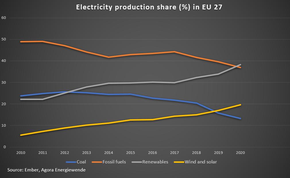 eu energy contribution 2020
