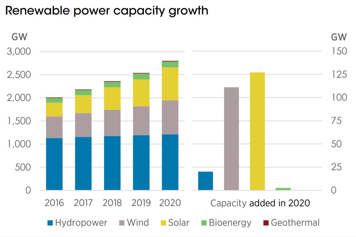 renewable power capacity growth