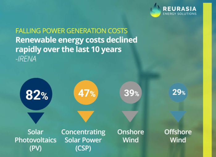 falling power generation cost