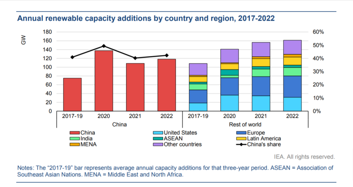 Annual renewable capacity additions by country and region, 2017-2022