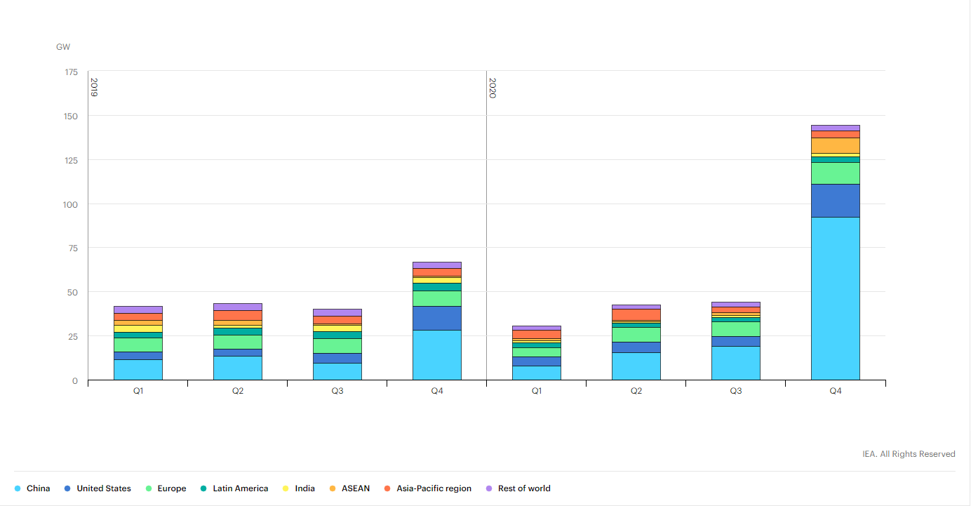 Quarterly renewable capacity additions by country/region, 2019-2020