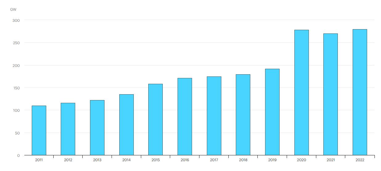 net capacity additions 2022