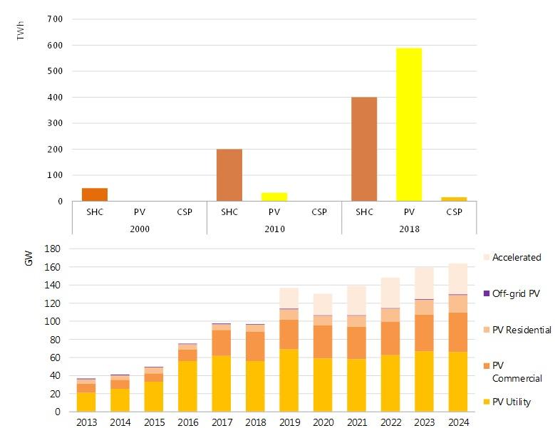 IEA Solar forecast