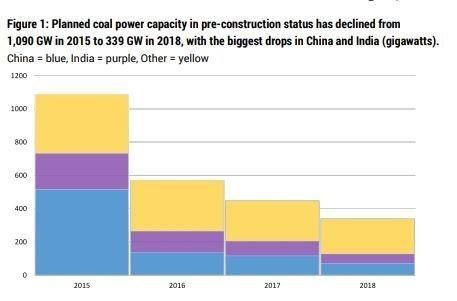 IEA coal power plan decline