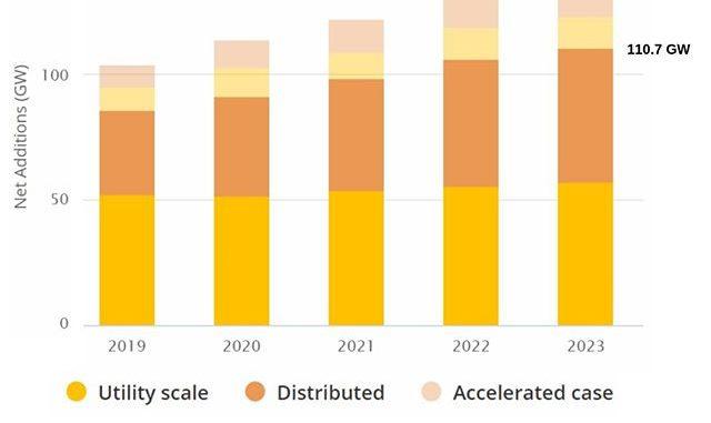 IEA global PV capacity growth