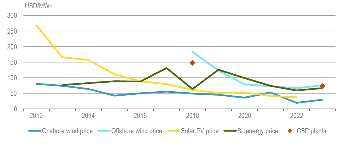 PV electricity cost reductions