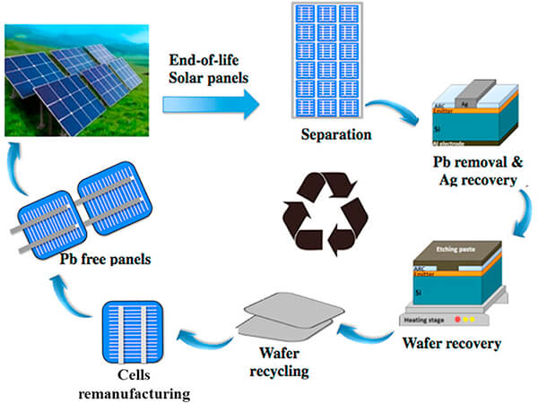 recycle silicon wafer from end-of-life photovoltaic module