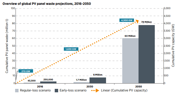 global pv waste projections 2016 - 2050